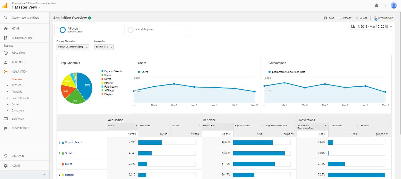 Activez les statistiques de votre site web-adns