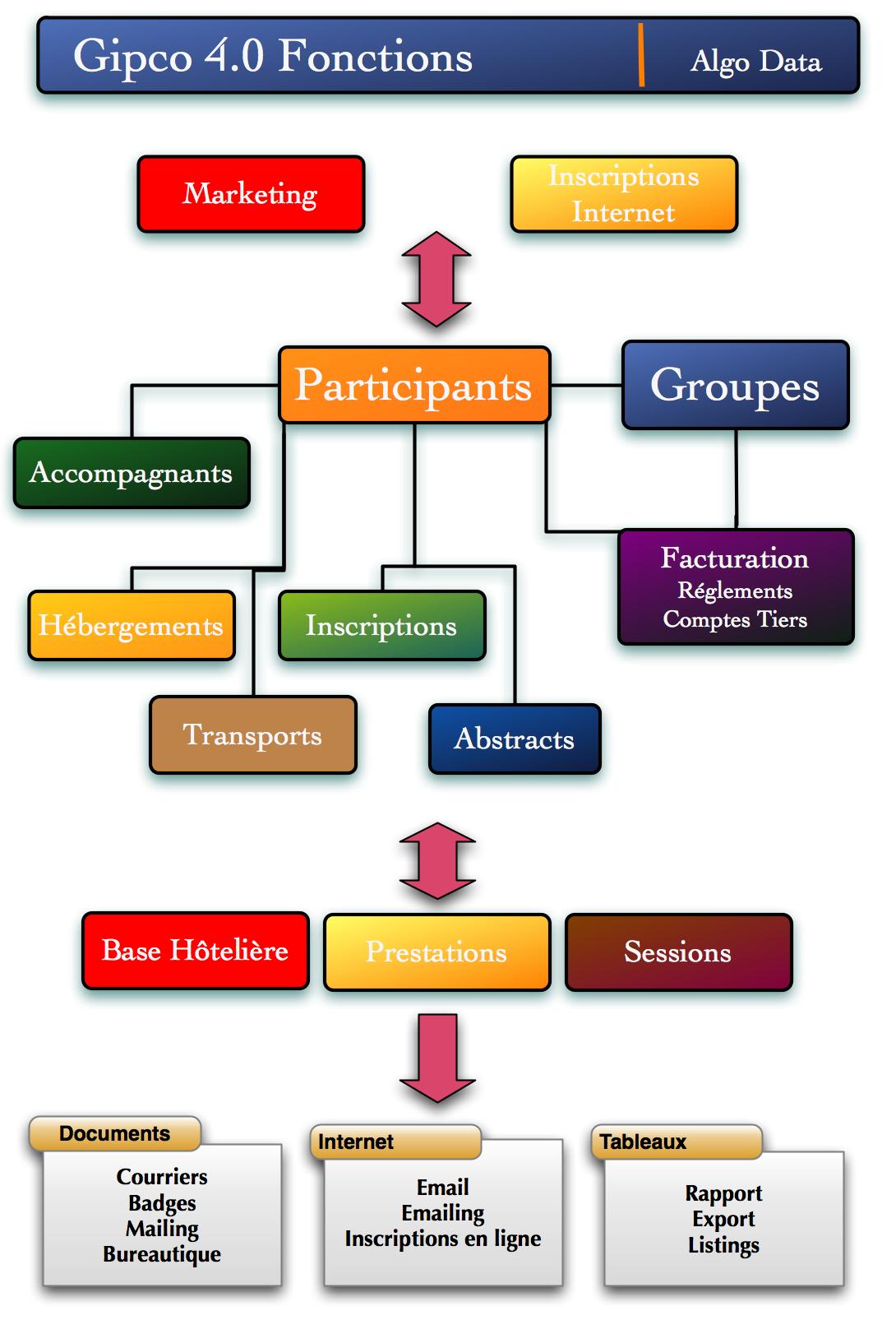 Progiciel gestion évènement | Gipco | événementiel