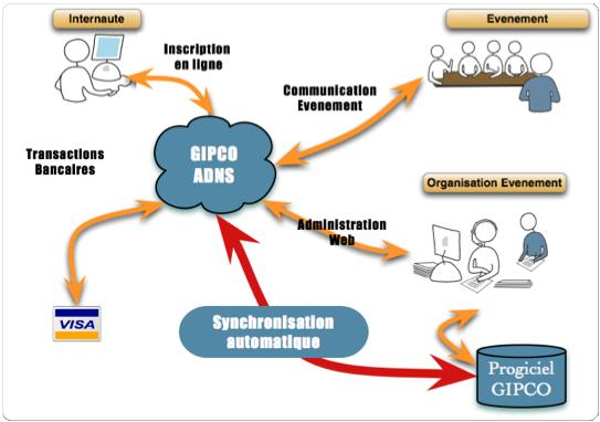 inscription en ligne | gipco | gestion en ligne
